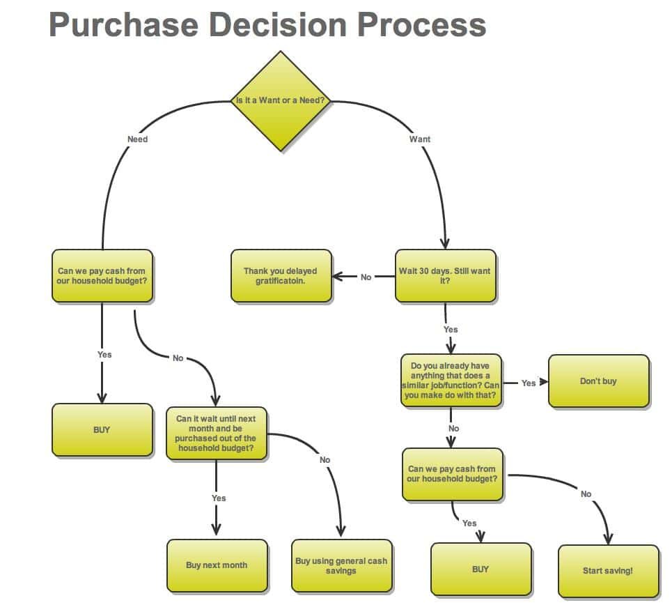 customer mind flow Customer service is a state of mind in which you and your employees are you must also build into your flow chart a device for obtaining customer feedback and.